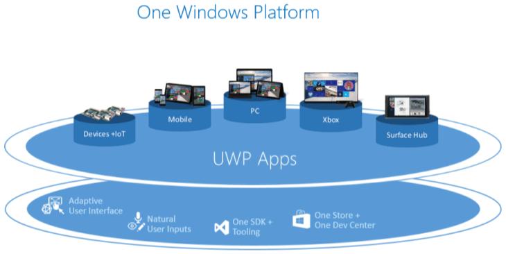 Universal Windows Platform - O que é