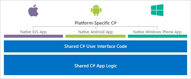 Mas o que é Xamarin - Aplicativos Cross Platform