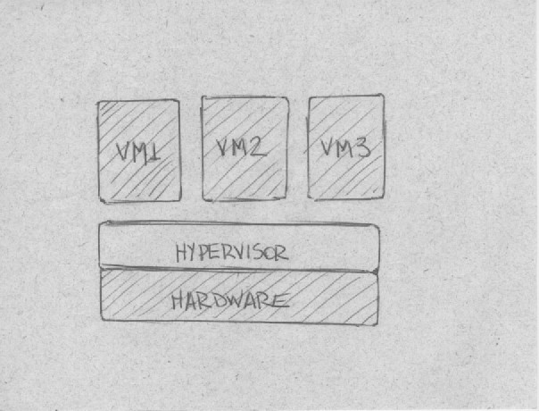 Hypervisor do tipo 1: nativo