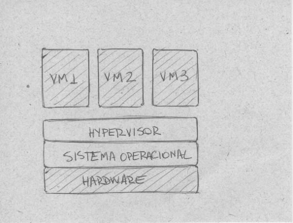 Hypervisor do tipo 2: hosted