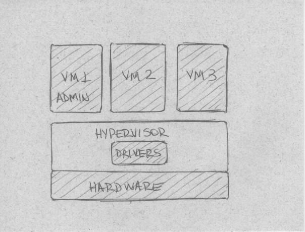Hypervisor modelo monolítico