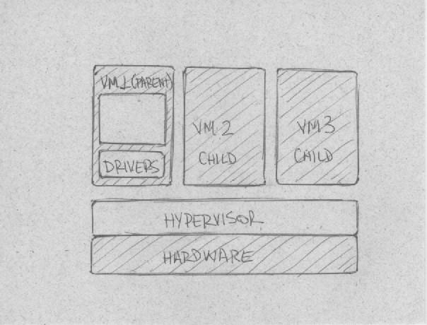 Hypervisor modelo microkernalizado
