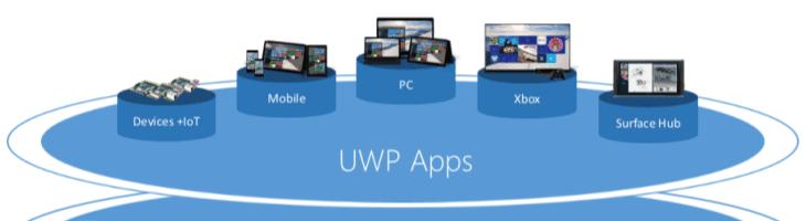 Universal Windows Platform – O que é?