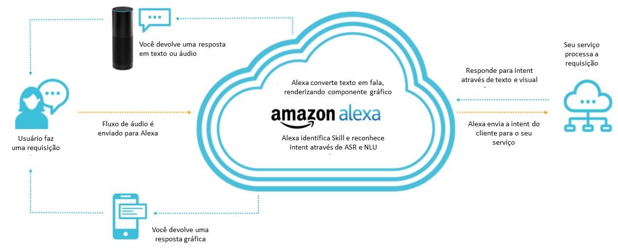 O Que É Alexa - diagrama do funcionamento da Alexa