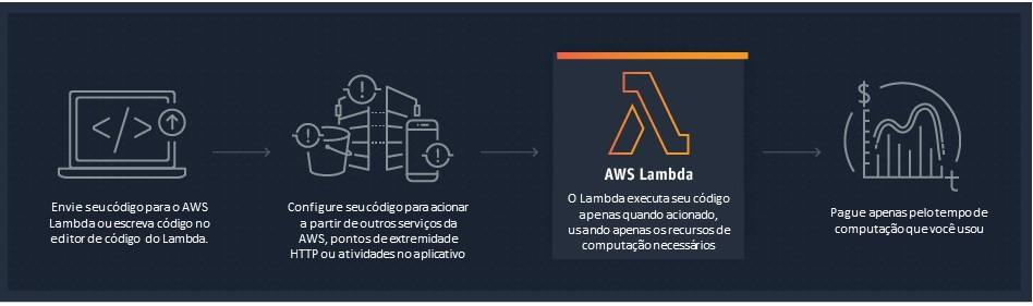 Como funciona o AWS Lambda