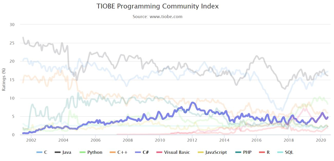 Histórico do C# (fonte: TIOBE Index)