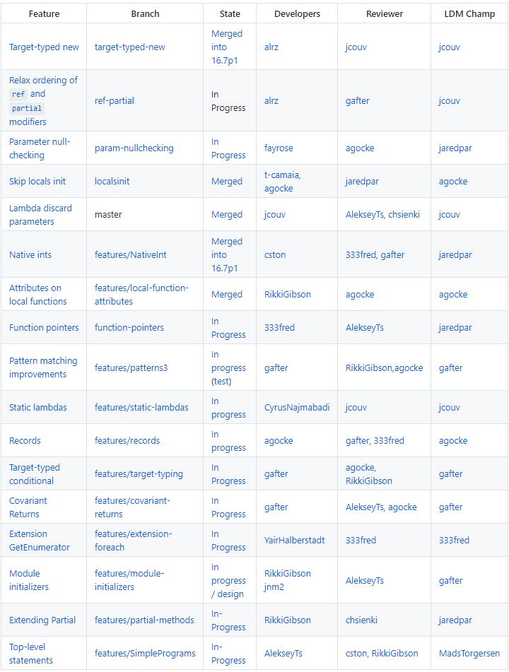 C# 9.0 Features (fonte: Microsoft)