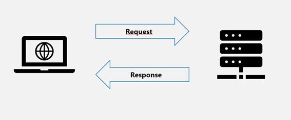 O Que É Request E Response